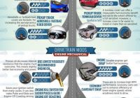 Used Cars for Sale West Palm Beach Best Of 100 Car Infographics Ideas