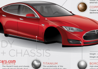 What Tesla Made for Us Beautiful What Materials are the Tesla Model S Made Out Of Check
