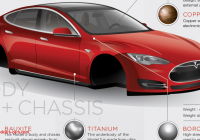 What Tesla Made for Us Unique What Materials are the Tesla Model S Made Out Of Check