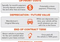 When Leasing is Cheaper Luxury Leasing A Car Vs Buying A Car which is Better
