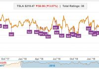 Why Tesla Stock Went Up Awesome Tesla Tsla Rally Gets Stopped by Goldman Sachs Lack Of