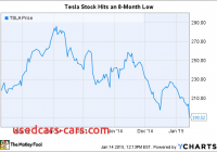 Will Tesla Stock Go Down Best Of why Tesla Motors Inc Stock is Down 7 today the