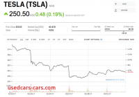 Will Tesla Stock Go Down Fresh why Tesla Stock is Down Business Insider