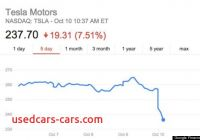 Will Tesla Stock Go Down Lovely Market Unimpressed with Elon Musks D Huffpost