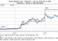 Will Tesla Stock Go Down Lovely Tesla Motors Inc Stock Could soar to 1900 Morgan Stanley