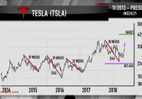 Will Tesla Stock Go Down New Cramer Teslas Stock Still Has More Upside Just Use the
