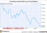 Will Tesla Stock Go Down New Tesla Motors Stock is Down 34 In Less Than 6 Months
