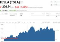 Will Tesla Stock Go Down Unique Tesla is Trading Down Ahead Of Wednesdays Earnings Report