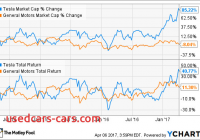 Will Tesla Stock Go Up Inspirational General Motors Vs Tesla Stock why Gm Will Win Fox Business