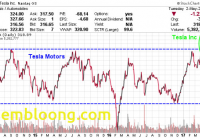 Will Tesla Stock Split Elegant Tesla Stock Split Stock